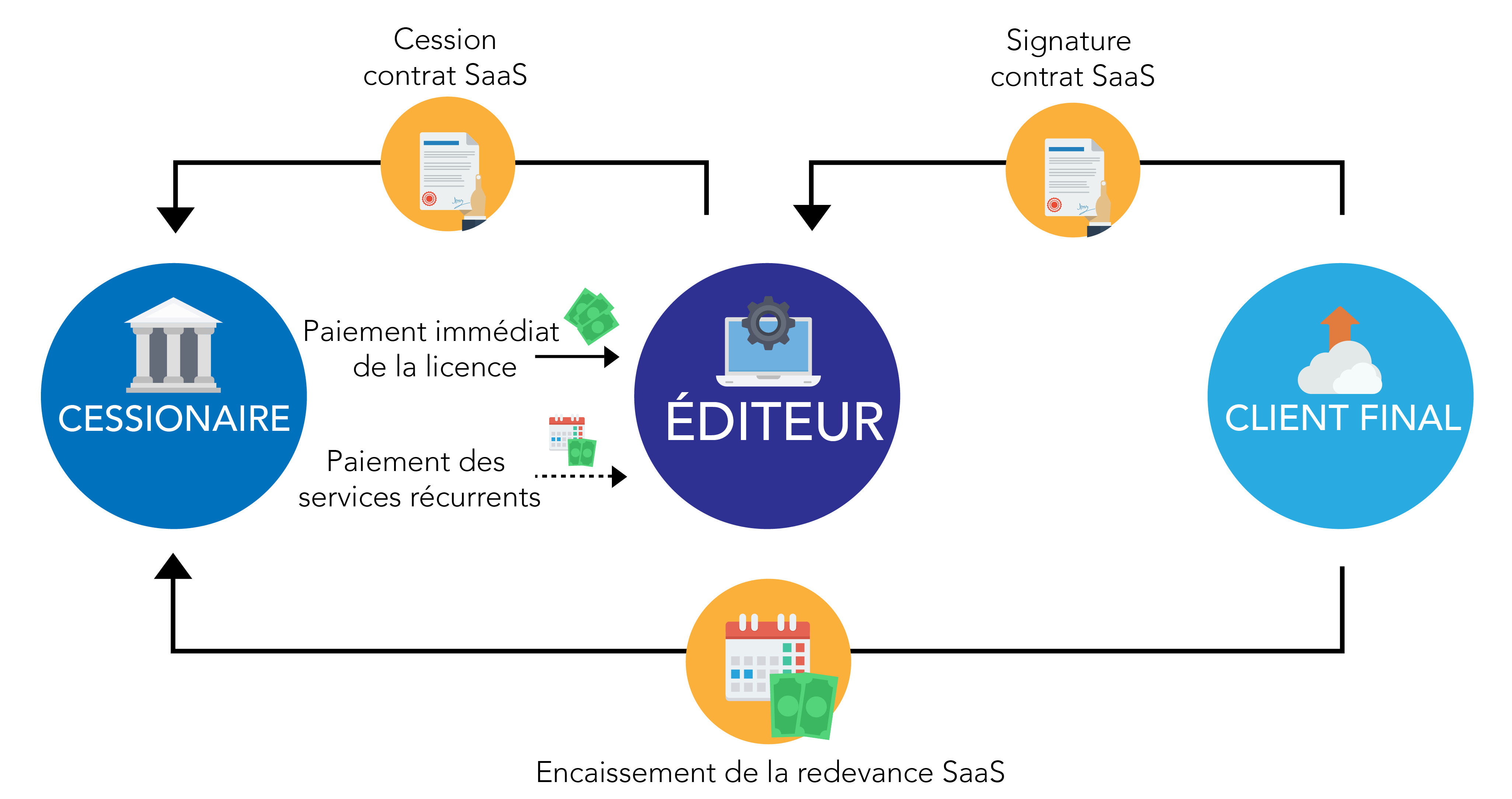 Financement Du Saas Asf Consulting